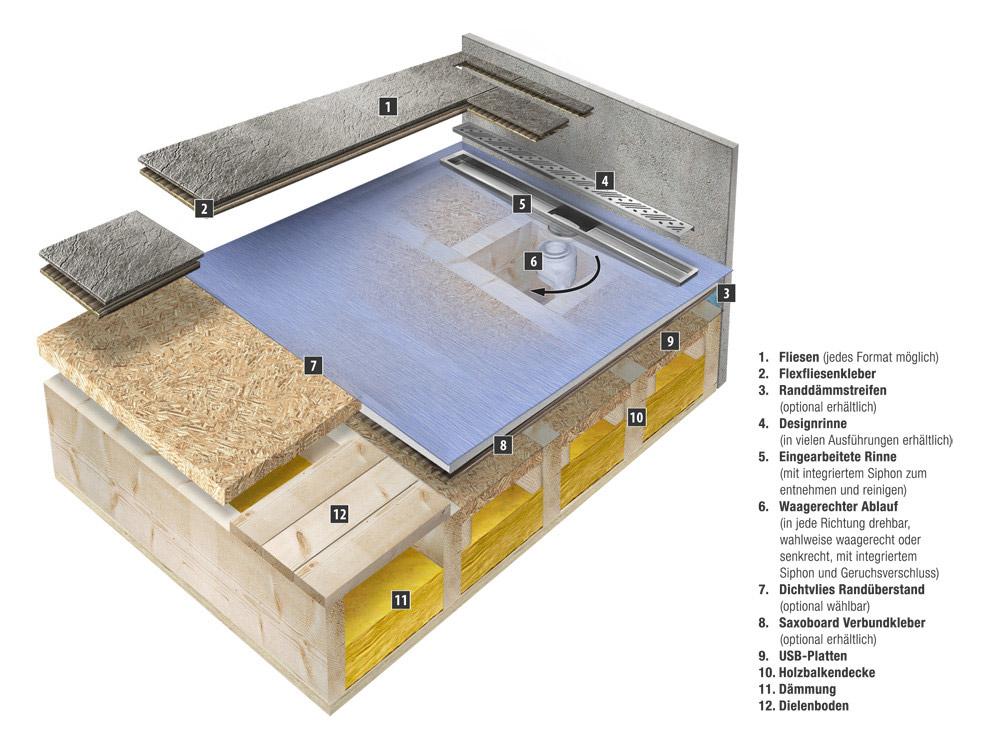 Holzfußboden Aufbau Altbau ~ Altbau holzboden aufbau beautiful diy anleitung in wenigen